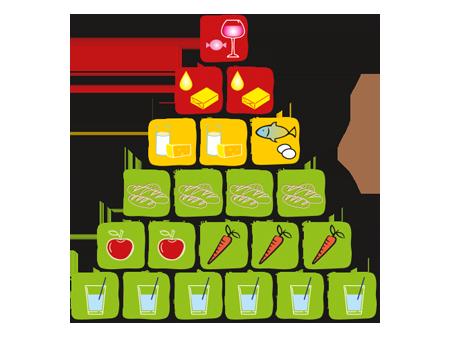 Ernährungspyramide mod. n. aid.de